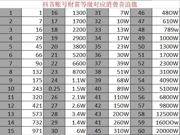 抖音1到60级需要刷多少钱-1到60级价格表分享